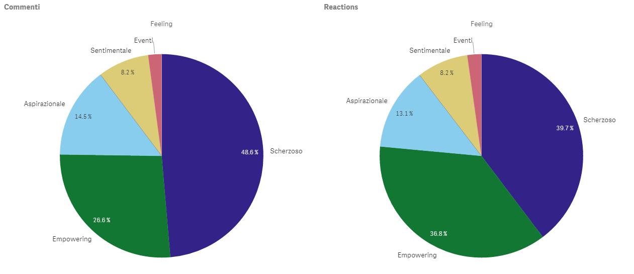 Data Driven - Analisi per sentiment